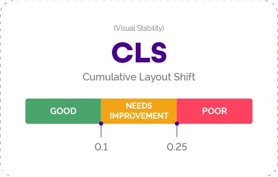 Custom Layout Shift (CLS) als Bestandteil der Core Web Vitals