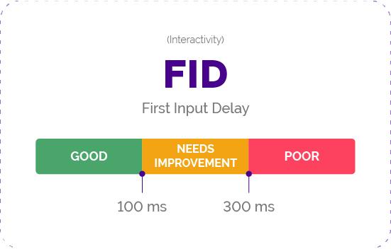 First Input Delay (FID) als Bestandteil der Core Web Vitals