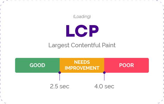 Largest Contentful Paint (LCP) als Bestandteil der Core Web Vitals